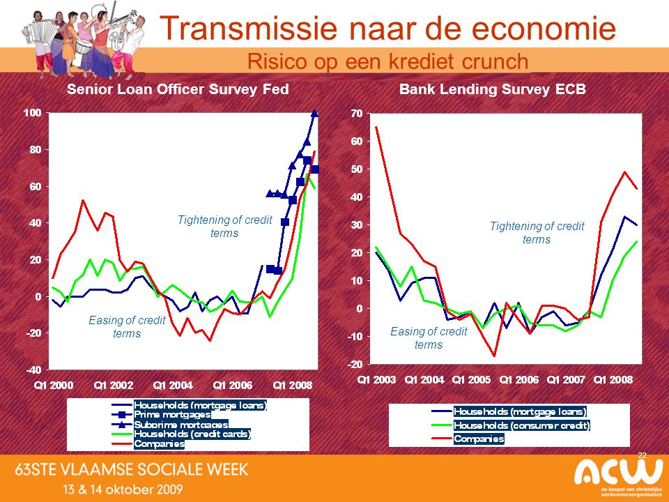 22 Senior Loan Officer Survey FedBank Lending Survey ECB Tightening of credit terms Easing of credit terms Transmissie naar de economie Risico op een krediet crunch