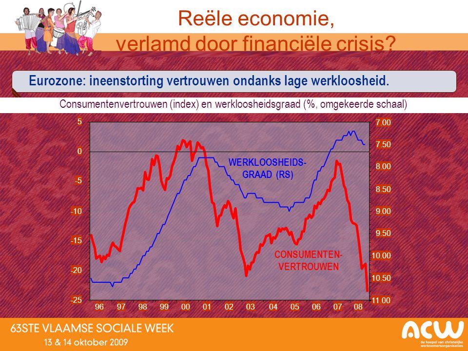 Eurozone: ineenstorting vertrouwen ondanks lage werkloosheid. Consumentenvertrouwen (index) en werkloosheidsgraad (%, omgekeerde schaal) Reële economi