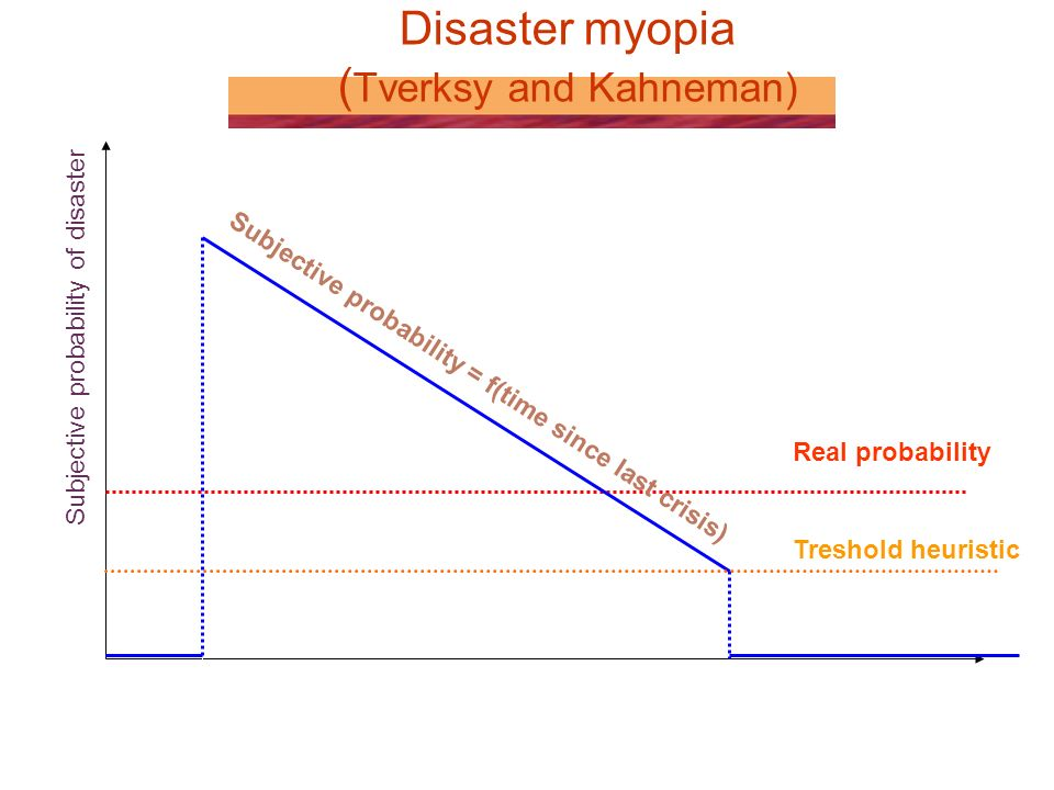 Disaster myopia ( Tverksy and Kahneman) time Subjective probability of disaster Real probability Last crisis Treshold heuristic Subjective probability = f(time since last crisis)
