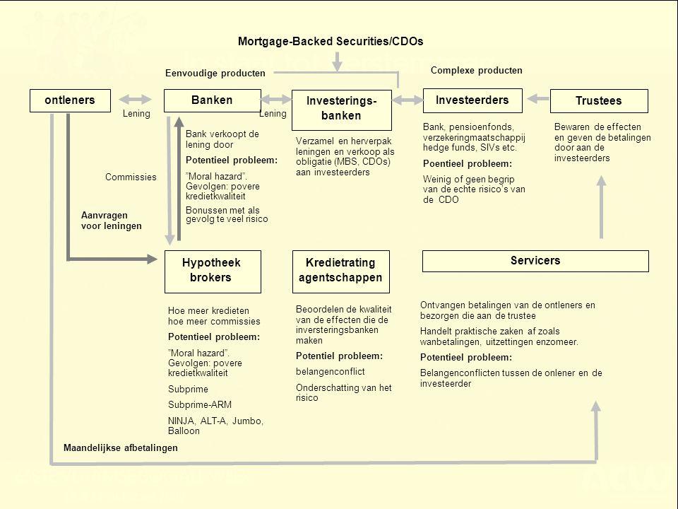 Problemen Basel II kapitaalregels Geen level playing field –Definitie van kernkapitaal verschilt van land tot land Misbruik om echte kapitalisatie te verlagen –Procyclische interne modellen (Spanje en Canada) –Securitisaties en off-balance sheet risico's –Beroep op ratings zonder eigen evaluatie (zie KBC) Marktdiscipline heeft niet gewerkt Complexe regels met veel vrijheidsgraden en gebruikt voor kapitaalminimisatie –de standardized benadering –internal ratings benadering.