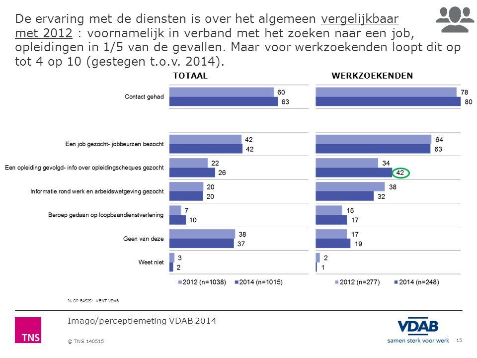 Imago/perceptiemeting VDAB 2014 © TNS 140515 De ervaring met de diensten is over het algemeen vergelijkbaar met 2012 : voornamelijk in verband met het zoeken naar een job, opleidingen in 1/5 van de gevallen.