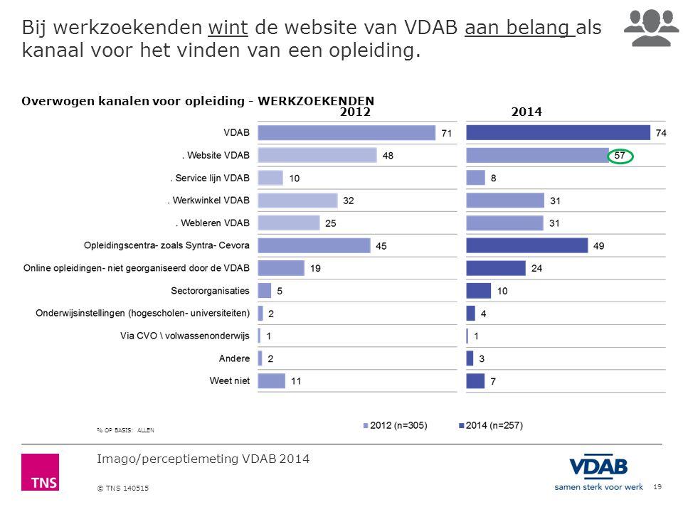 Imago/perceptiemeting VDAB 2014 © TNS 140515 Bij werkzoekenden wint de website van VDAB aan belang als kanaal voor het vinden van een opleiding.