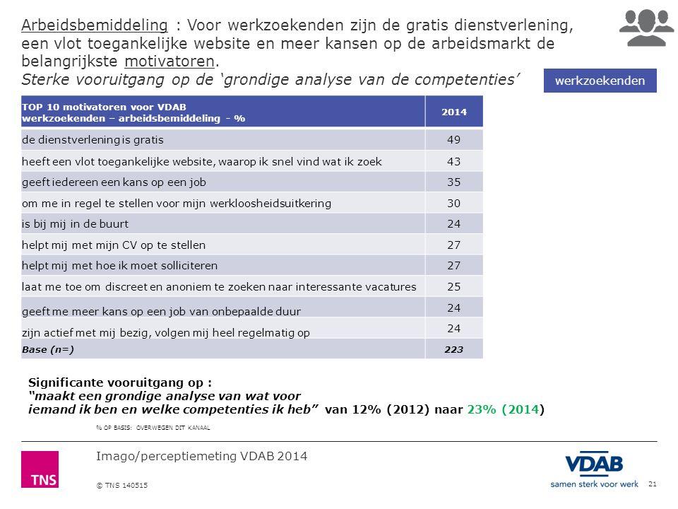 Imago/perceptiemeting VDAB 2014 © TNS 140515 Arbeidsbemiddeling : Voor werkzoekenden zijn de gratis dienstverlening, een vlot toegankelijke website en meer kansen op de arbeidsmarkt de belangrijkste motivatoren.