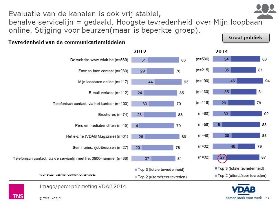 Imago/perceptiemeting VDAB 2014 © TNS 140515 41 Evaluatie van de kanalen is ook vrij stabiel, behalve servicelijn = gedaald.