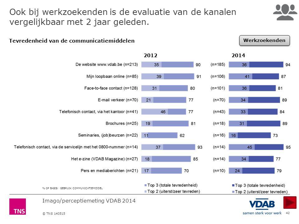 Imago/perceptiemeting VDAB 2014 © TNS 140515 42 Ook bij werkzoekenden is de evaluatie van de kanalen vergelijkbaar met 2 jaar geleden.