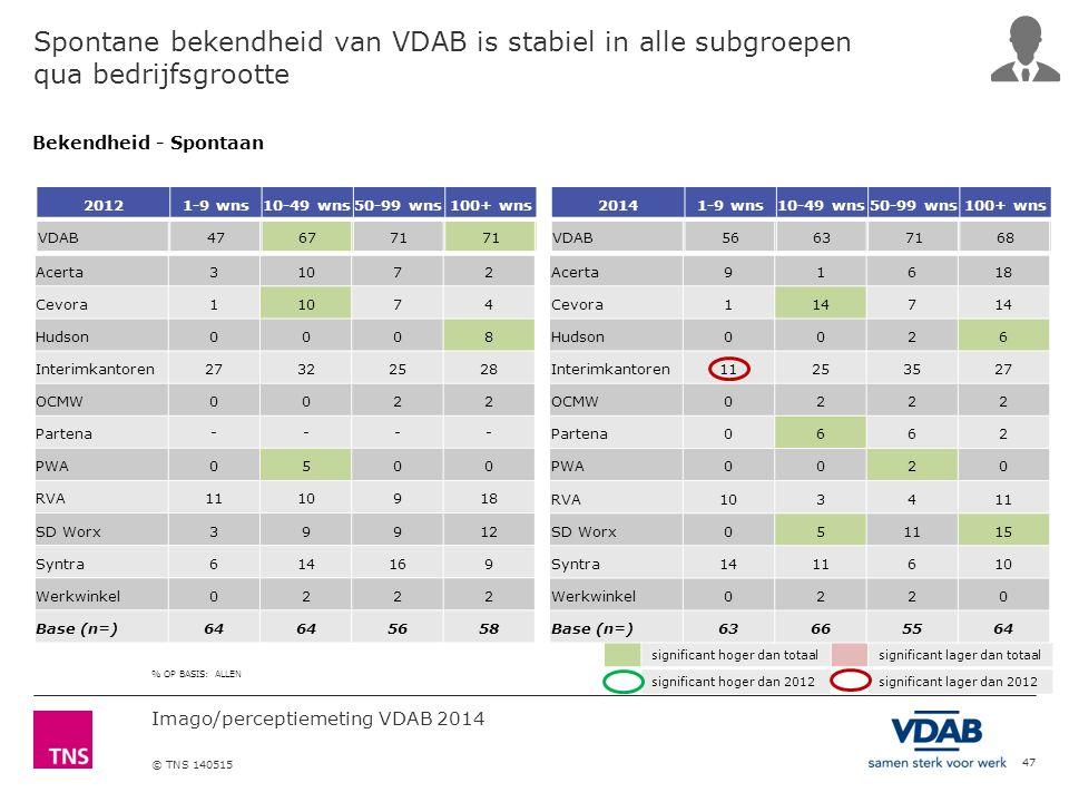 Imago/perceptiemeting VDAB 2014 © TNS 140515 Spontane bekendheid van VDAB is stabiel in alle subgroepen qua bedrijfsgrootte 47 % OP BASIS: ALLEN signi