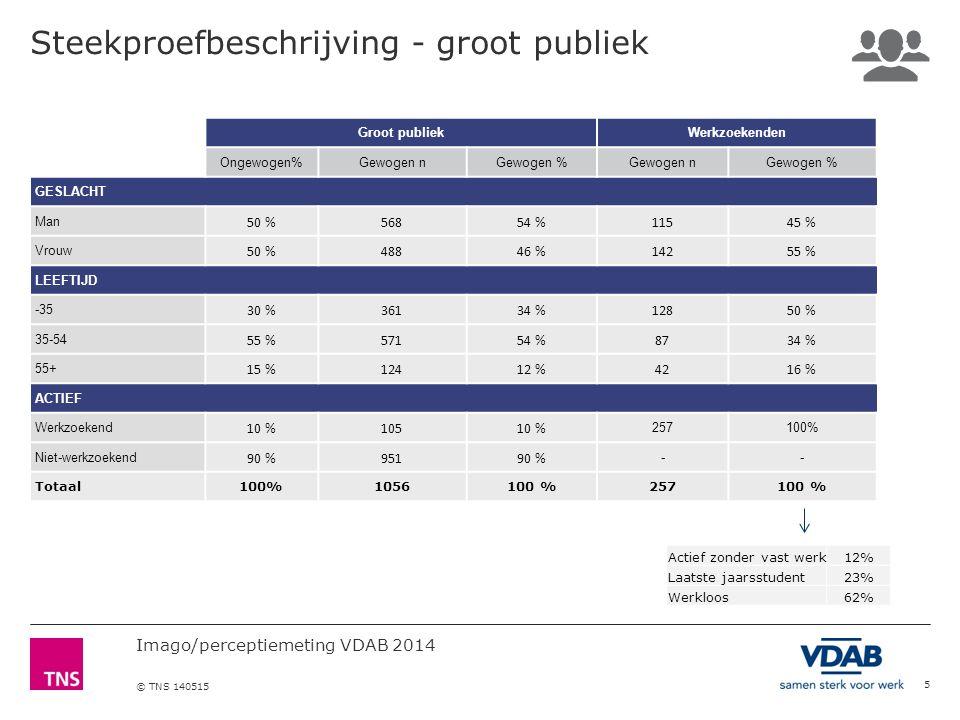 Imago/perceptiemeting VDAB 2014 © TNS 140515 Als het gaat om tewerkstelling, opleidingen en loopbaandienstverlening blijft VDAB de referentie bij werkgevers.