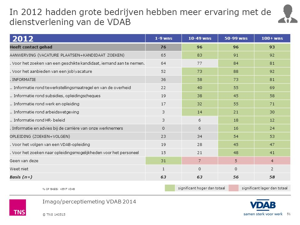 Imago/perceptiemeting VDAB 2014 © TNS 140515 51 2012 1-9 wns10-49 wns50-99 wns100+ wns Heeft contact gehad7696 93 AANWERVING (VACATURE PLAATSEN+KANDID
