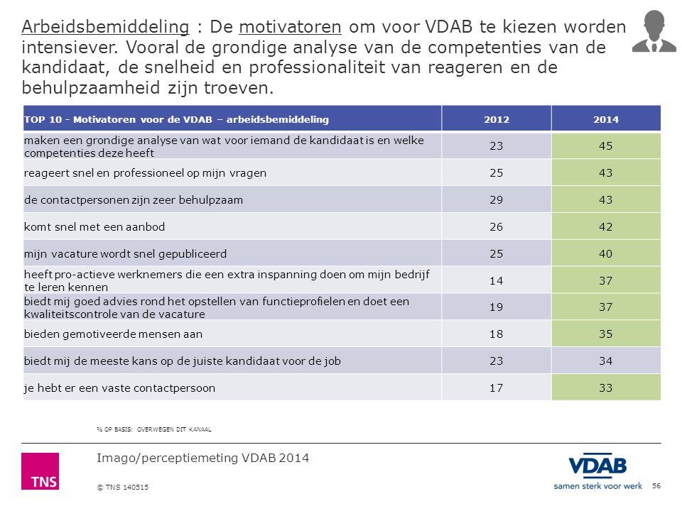 Imago/perceptiemeting VDAB 2014 © TNS 140515 Arbeidsbemiddeling : De motivatoren om voor VDAB te kiezen worden intensiever.