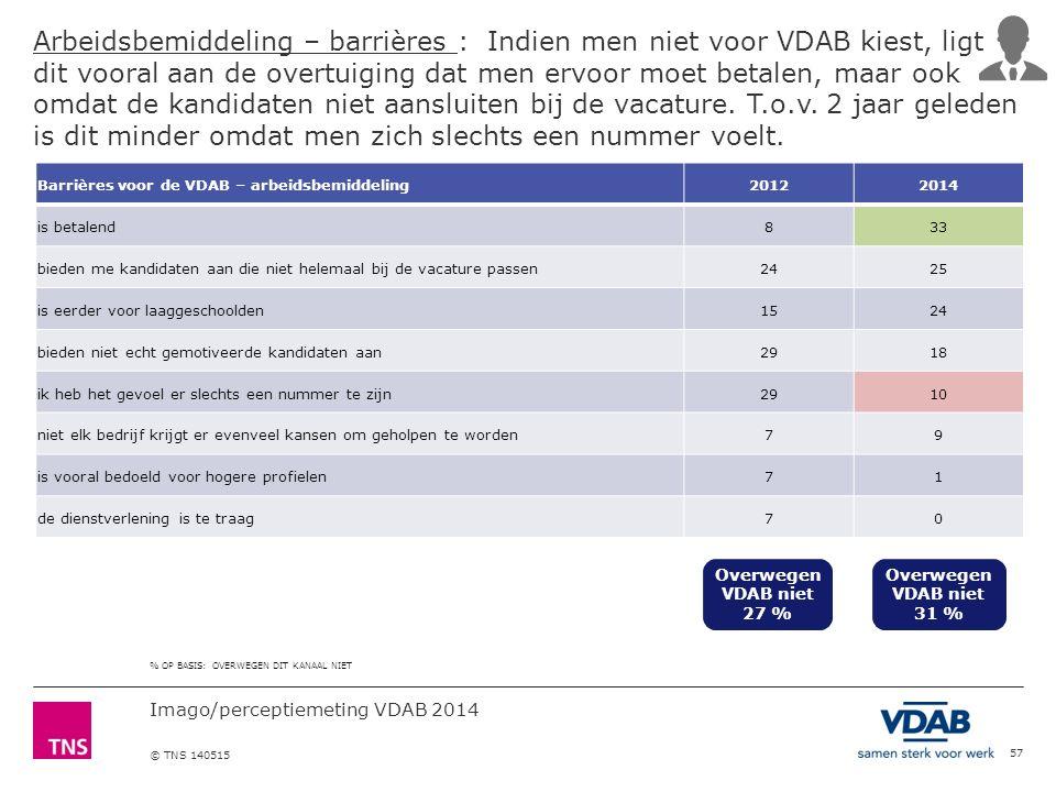 Imago/perceptiemeting VDAB 2014 © TNS 140515 Arbeidsbemiddeling – barrières : Indien men niet voor VDAB kiest, ligt dit vooral aan de overtuiging dat men ervoor moet betalen, maar ook omdat de kandidaten niet aansluiten bij de vacature.