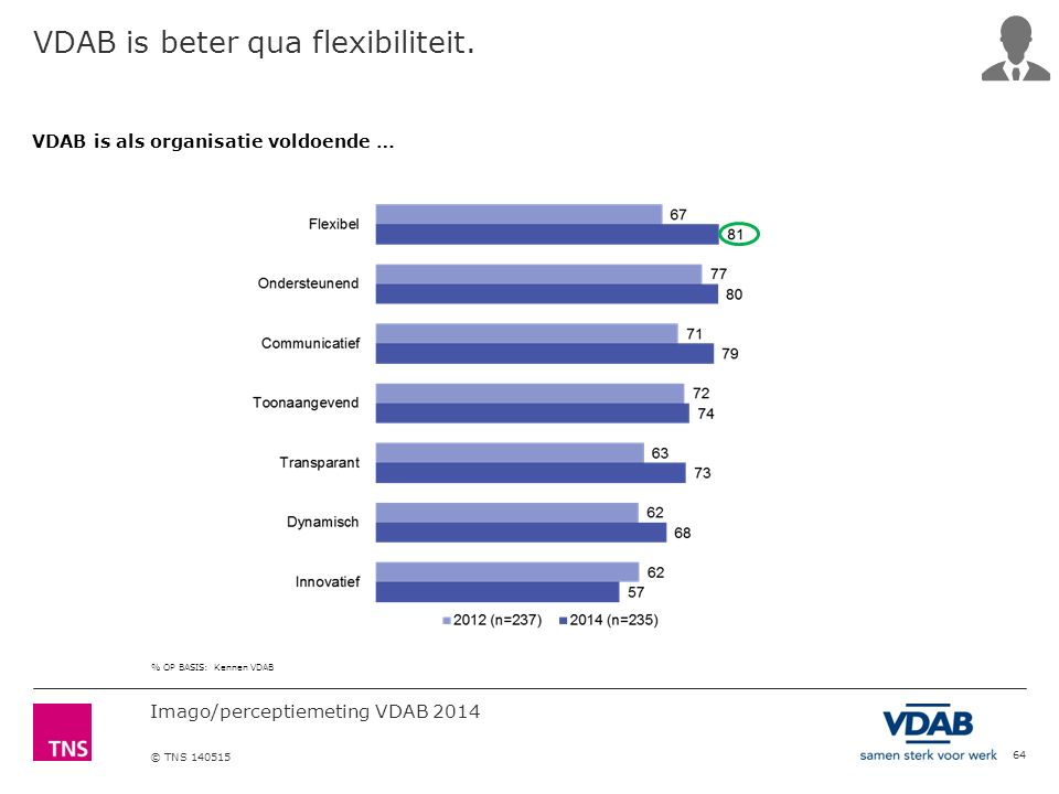 Imago/perceptiemeting VDAB 2014 © TNS 140515 64 VDAB is beter qua flexibiliteit.