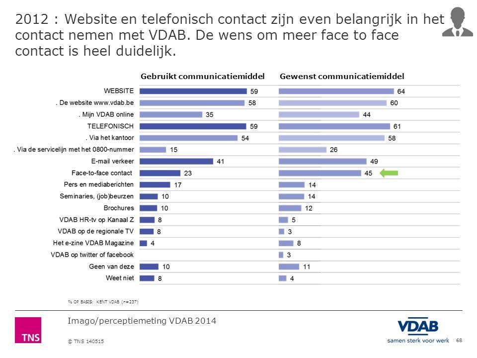 Imago/perceptiemeting VDAB 2014 © TNS 140515 68 2012 : Website en telefonisch contact zijn even belangrijk in het contact nemen met VDAB.