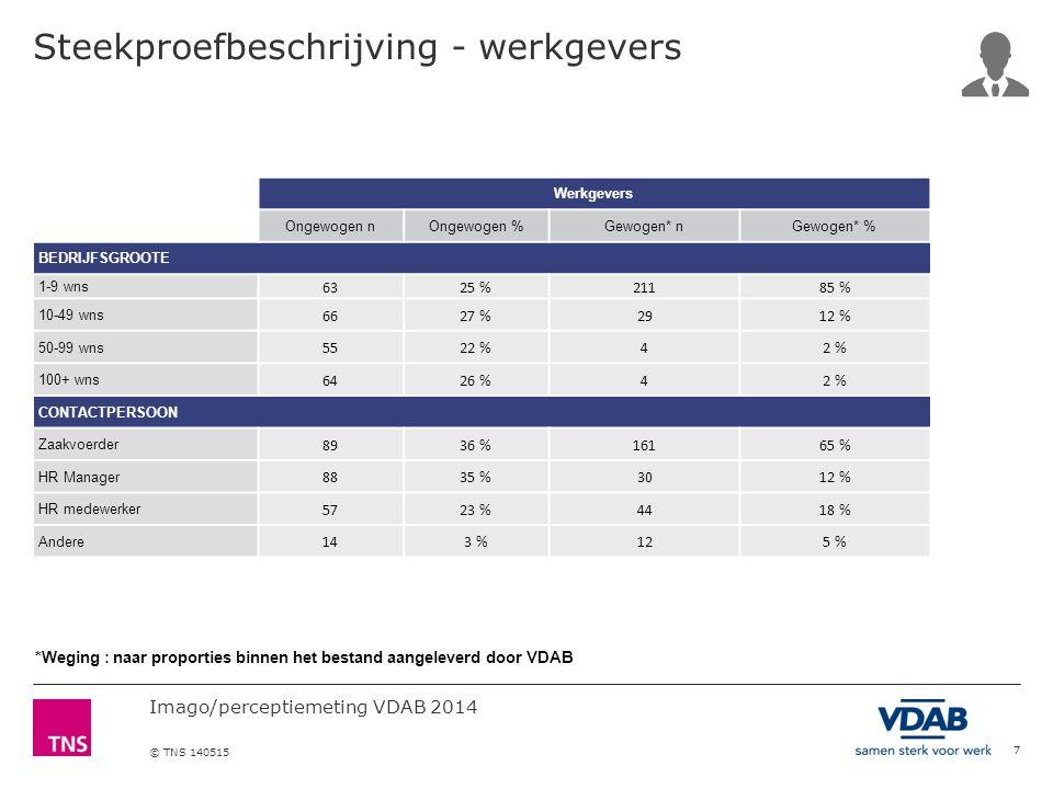 Imago/perceptiemeting VDAB 2014 © TNS 140515 Ook voor het volgen van beroepsopleidingen is de situatie stabiel : VDAB wordt het meest overwogen, kort op gevolgd door opleidingscentra.