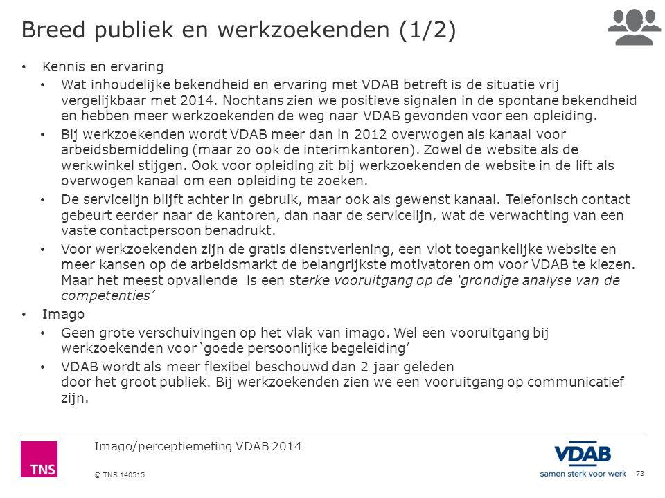 Imago/perceptiemeting VDAB 2014 © TNS 140515 Breed publiek en werkzoekenden (1/2) 73 Kennis en ervaring Wat inhoudelijke bekendheid en ervaring met VDAB betreft is de situatie vrij vergelijkbaar met 2014.