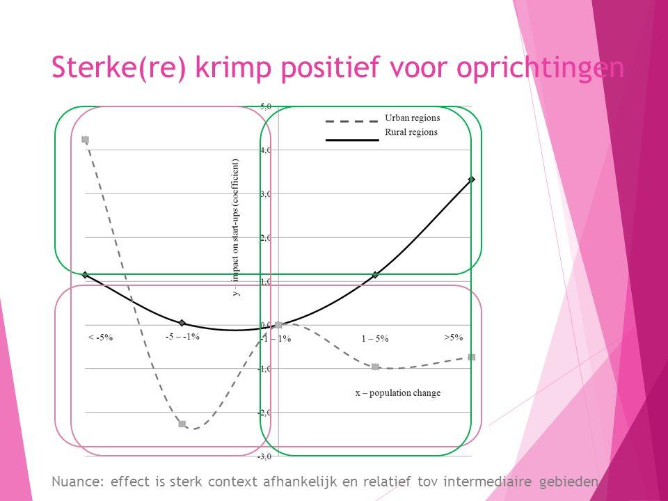 Sterke(re) krimp positief voor oprichtingen 3 Nuance: effect is sterk context afhankelijk en relatief tov intermediaire gebieden