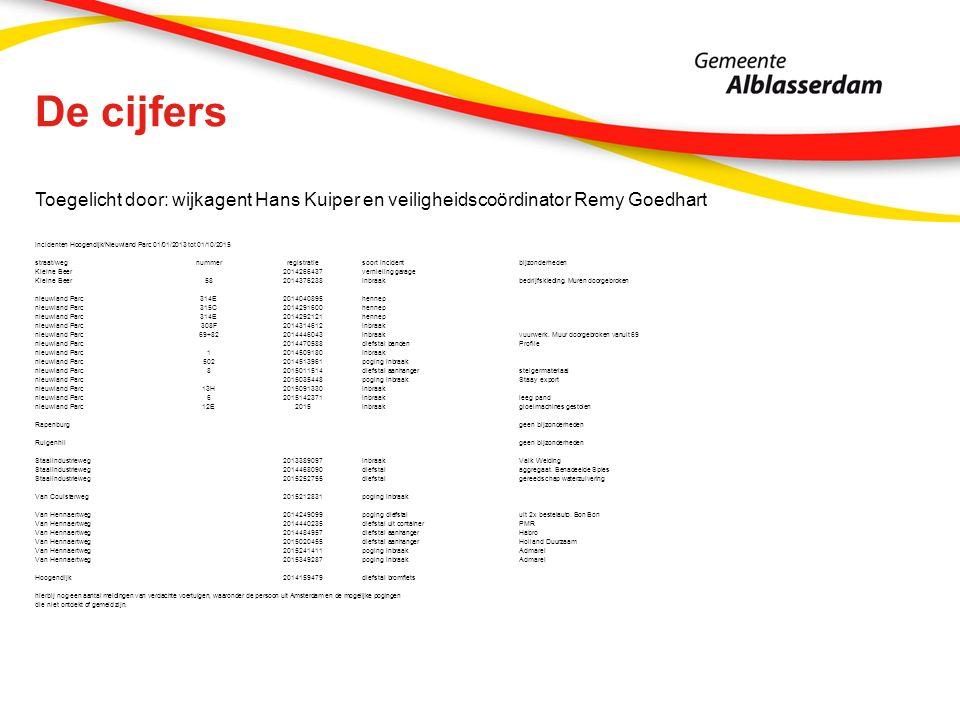 De cijfers Toegelicht door: wijkagent Hans Kuiper en veiligheidscoördinator Remy Goedhart incidenten Hoogendijk/Nieuwland Parc 01/01/2013 tot 01/10/20