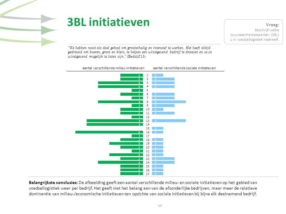 3BL initiatieven Belangrijkste conclusies: De afbeelding geeft een aantal verschillende milieu- en sociale initiatieven op het gebied van voedsellogis