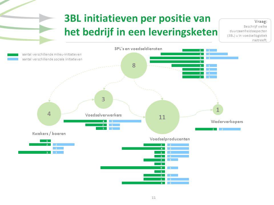 3BL initiatieven per positie van het bedrijf in een leveringsketen 11 3 1 4 8 3PL's en voedseldiensten Wederverkopers Voedselproducenten Voedselverwer