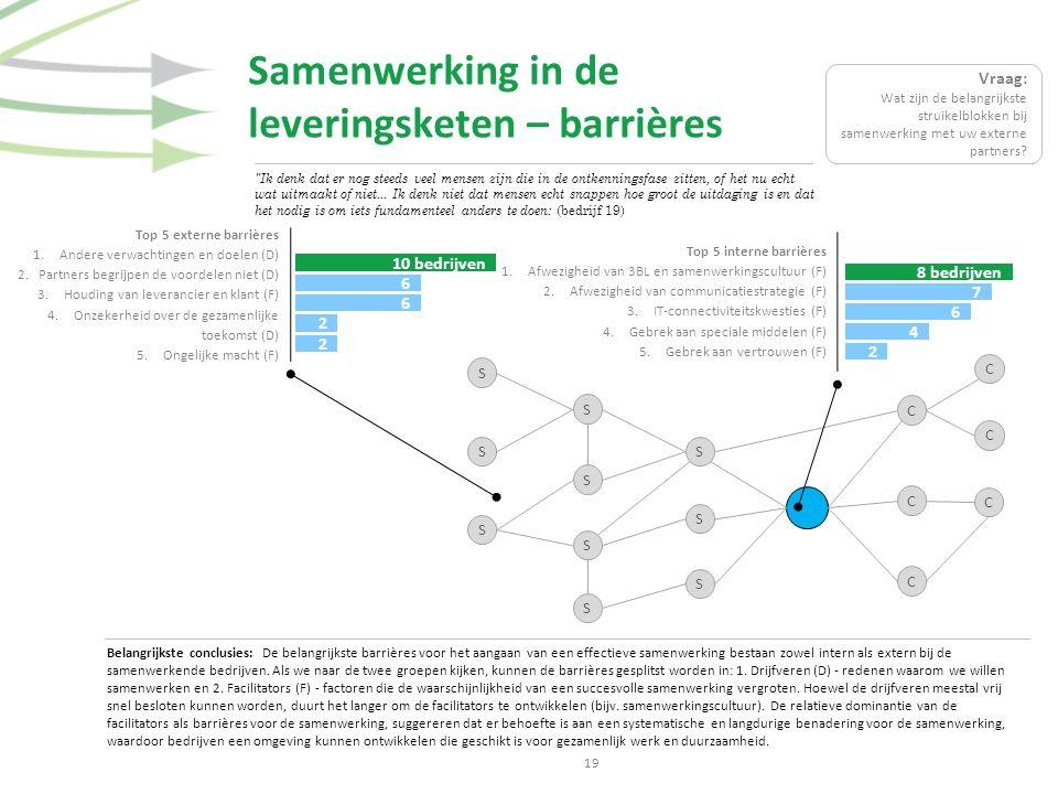 Samenwerking in de leveringsketen – barrières Belangrijkste conclusies: De belangrijkste barrières voor het aangaan van een effectieve samenwerking bestaan zowel intern als extern bij de samenwerkende bedrijven.
