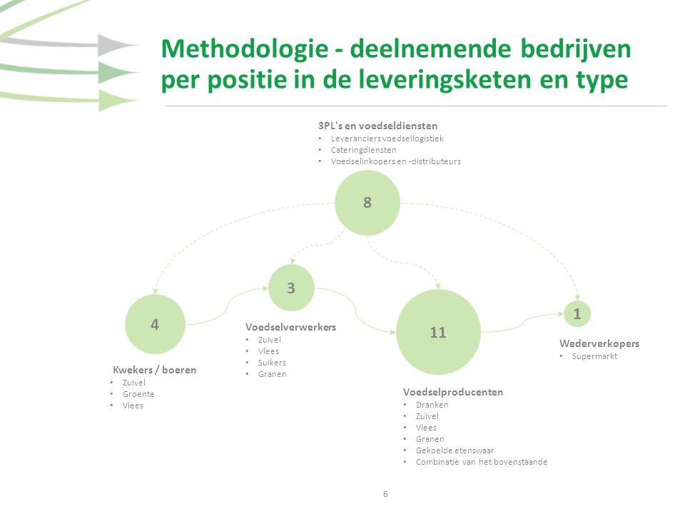 Methodologie - deelnemende bedrijven per positie in de leveringsketen en type 6 3 1 4 8 11 3PL's en voedseldiensten Leveranciers voedsellogistiek Cate