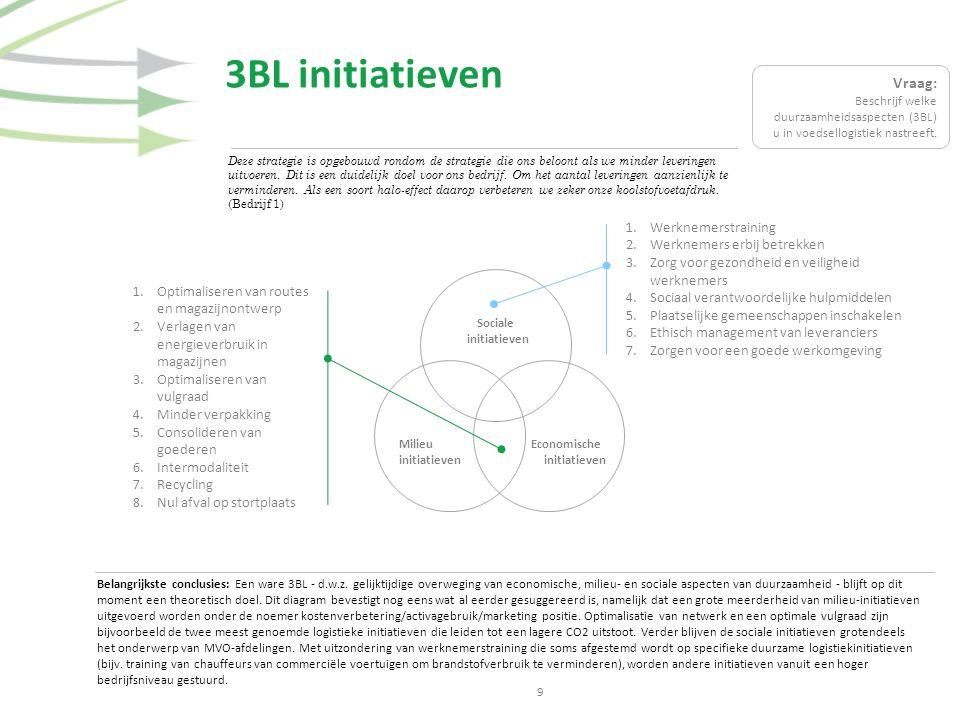 3BL initiatieven Deze strategie is opgebouwd rondom de strategie die ons beloont als we minder leveringen uitvoeren.