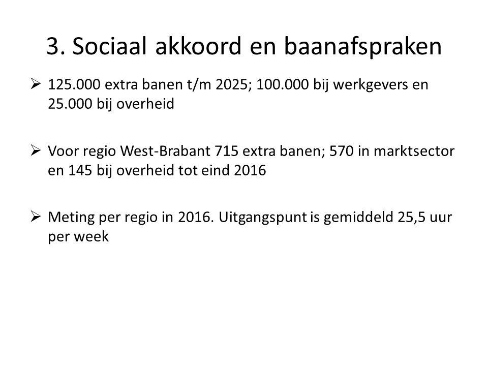  125.000 extra banen t/m 2025; 100.000 bij werkgevers en 25.000 bij overheid  Voor regio West-Brabant 715 extra banen; 570 in marktsector en 145 bij