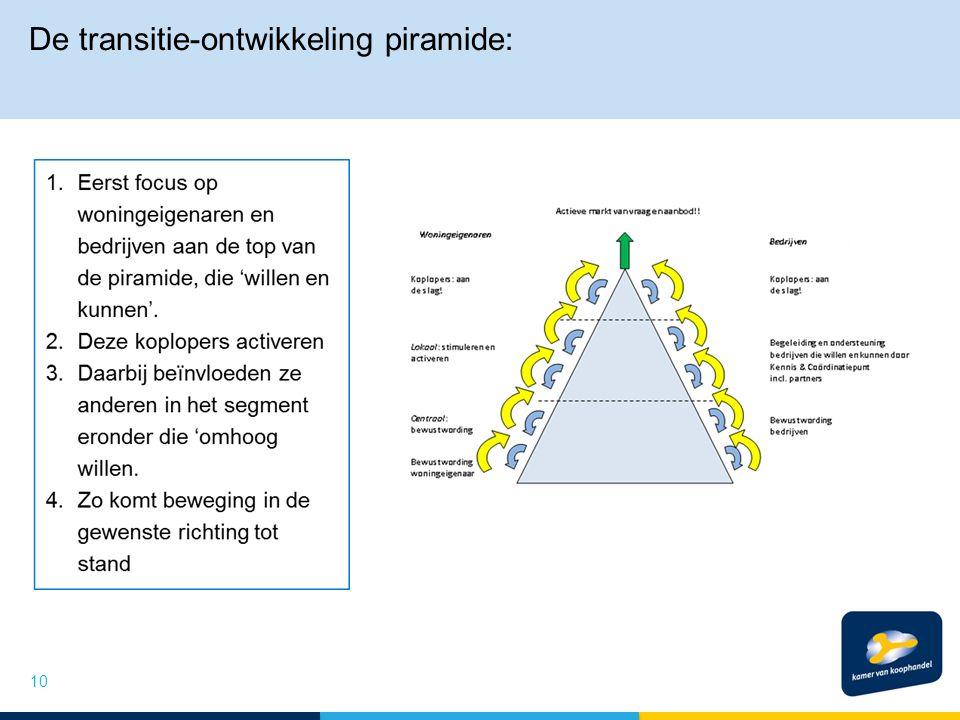 De transitie-ontwikkeling piramide: 10