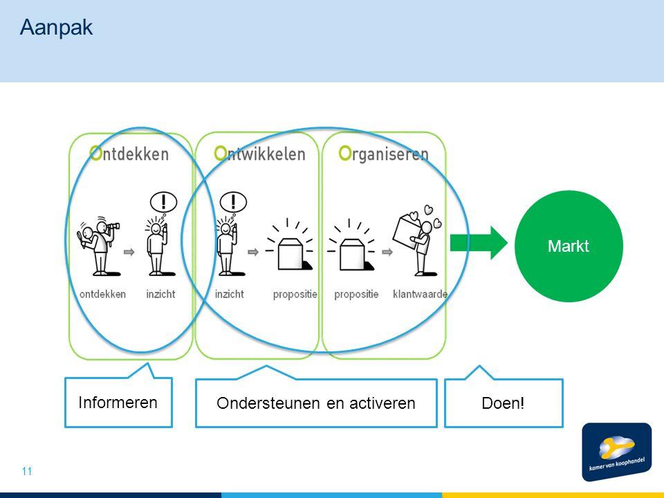 Aanpak 11 Markt Informeren Ondersteunen en activerenDoen!