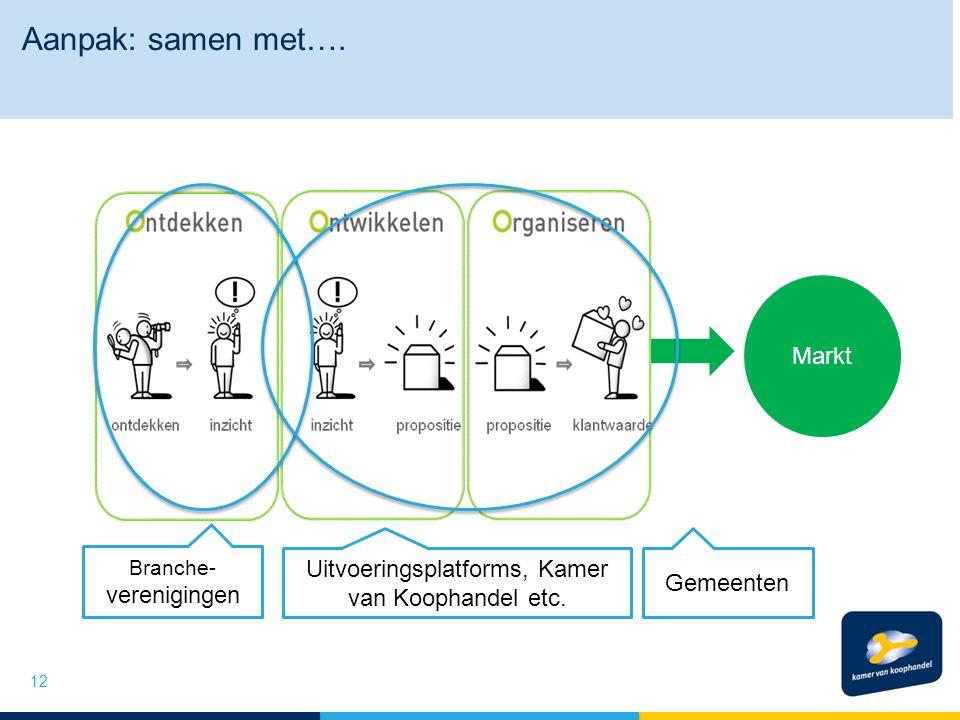 Aanpak: samen met…. 12 Markt Branche- verenigingen Uitvoeringsplatforms, Kamer van Koophandel etc.