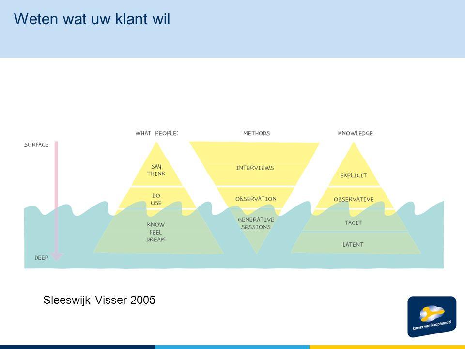 Sleeswijk Visser 2005