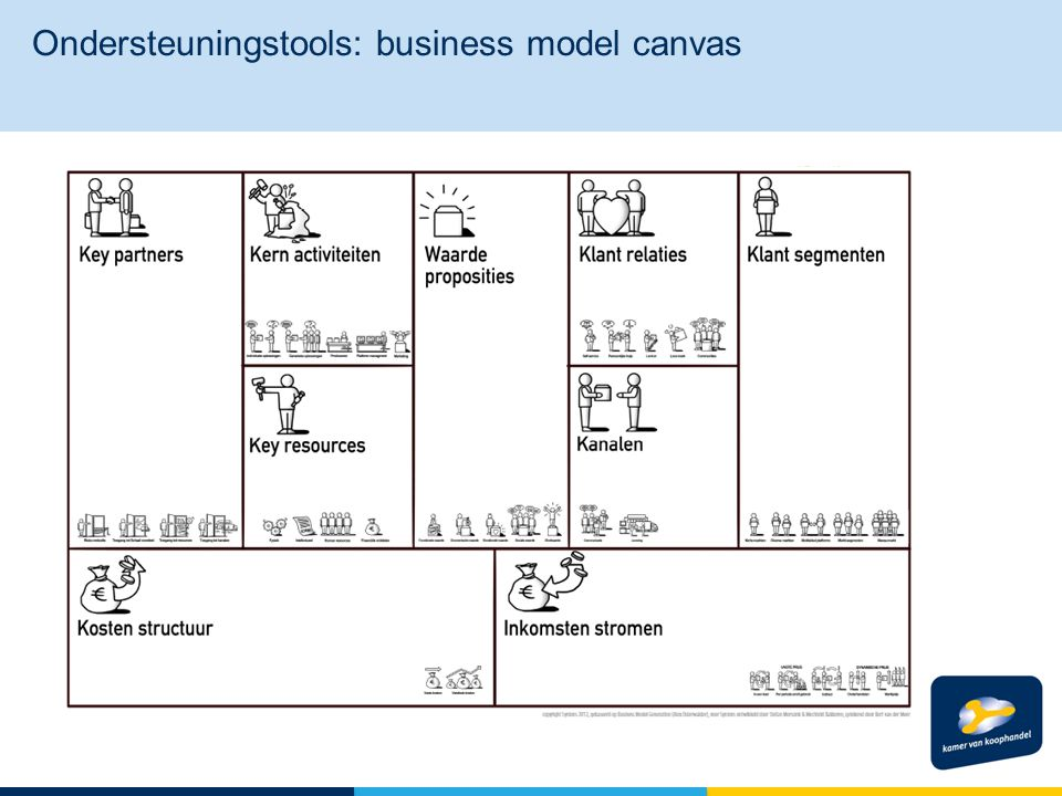 Ondersteuningstools: business model canvas