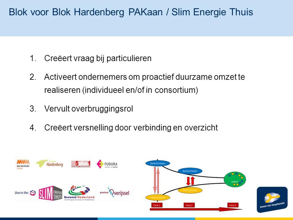 Resultaten: Aantal particuliere woningeigenaren dat maatregelen heeft genomen Blok voor Blok PAKaan.