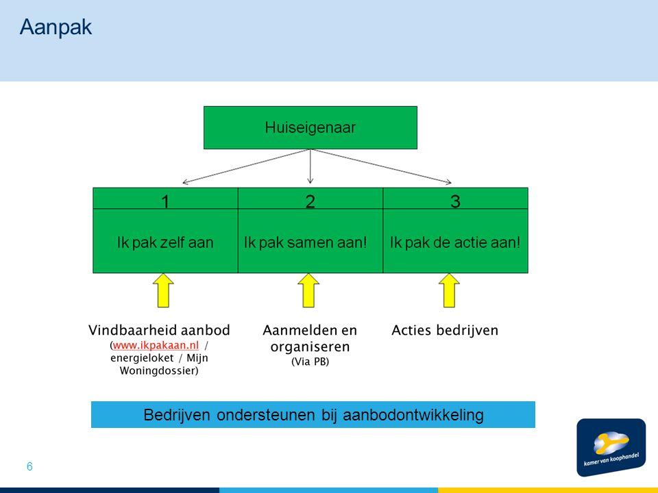 Aanpak 6 Bedrijven ondersteunen bij aanbodontwikkeling