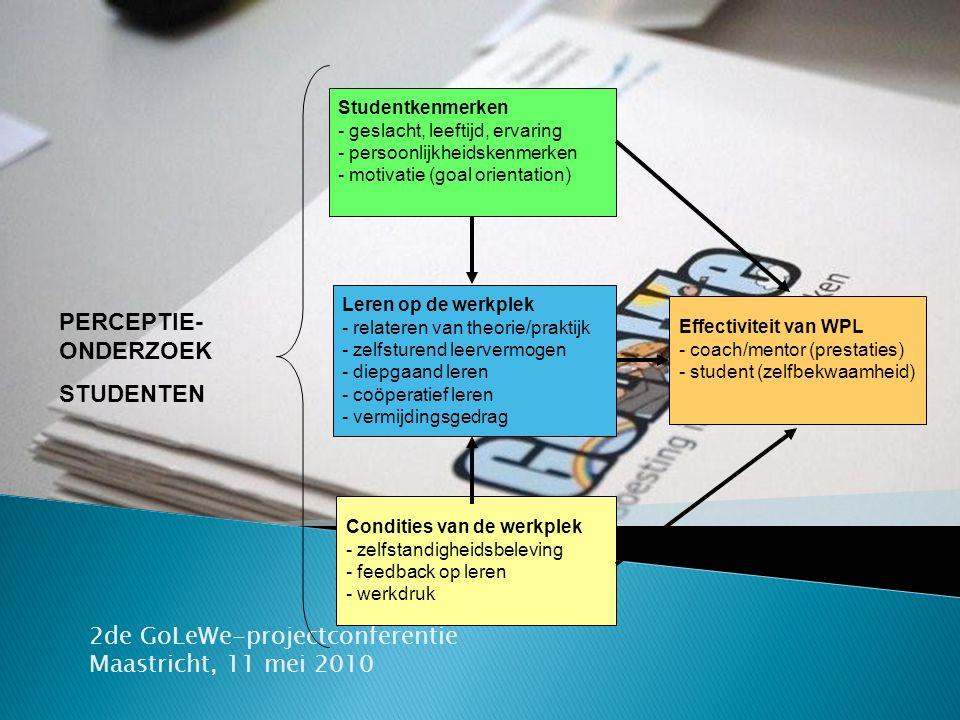 2de GoLeWe-projectconferentie Maastricht, 11 mei 2010 Effectiviteit van WPL - coach/mentor (prestaties) - student (zelfbekwaamheid) Condities van de w