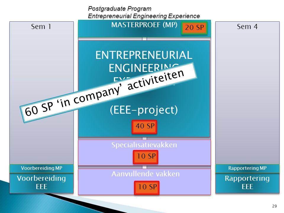 Sem 4 Sem 1 Sem 2 Sem 3 ENTREPRENEURIAL ENGINEERING EXPERIENCE (EEE-project) ENTREPRENEURIAL ENGINEERING EXPERIENCE (EEE-project) Voorbereiding EEE Ra