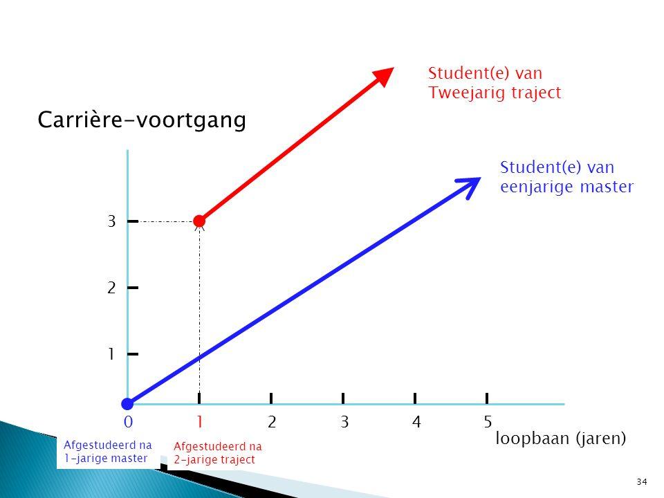 34 loopbaan (jaren) Carrière-voortgang 012345 1 2 3 Student(e) van eenjarige master Student(e) van Tweejarig traject Afgestudeerd na 2-jarige traject
