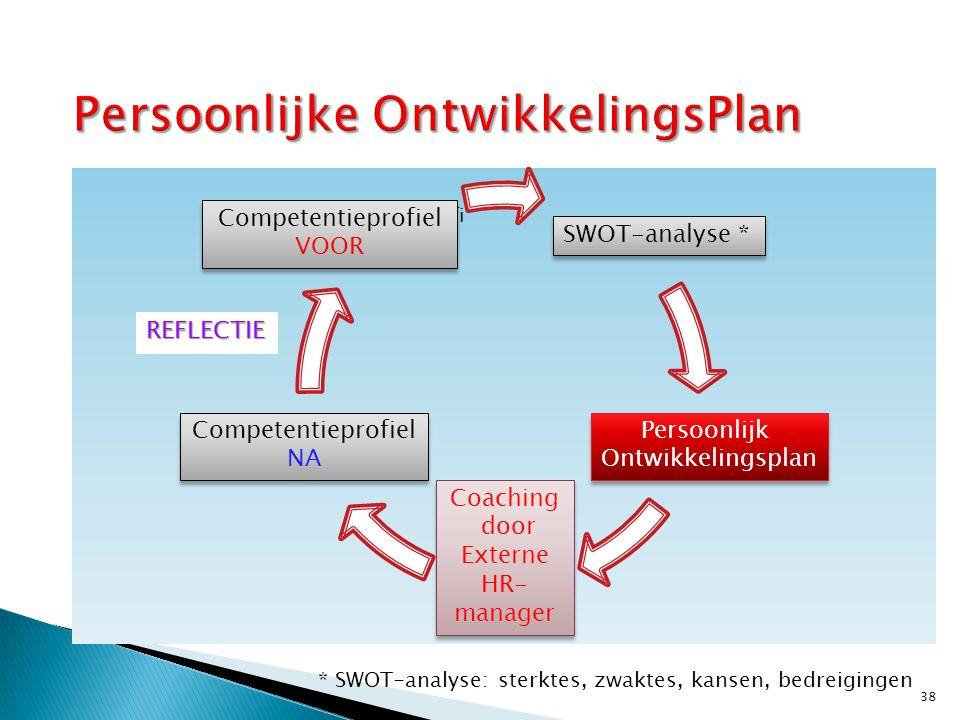 SWOT-analyse PERSOONLIJK ONTWIKKELINGS -PLAN Coaching door externe HR-manager Competentiepro fiel NA en REFLECTIE Competetieprofi el VOOR 38 SWOT-anal