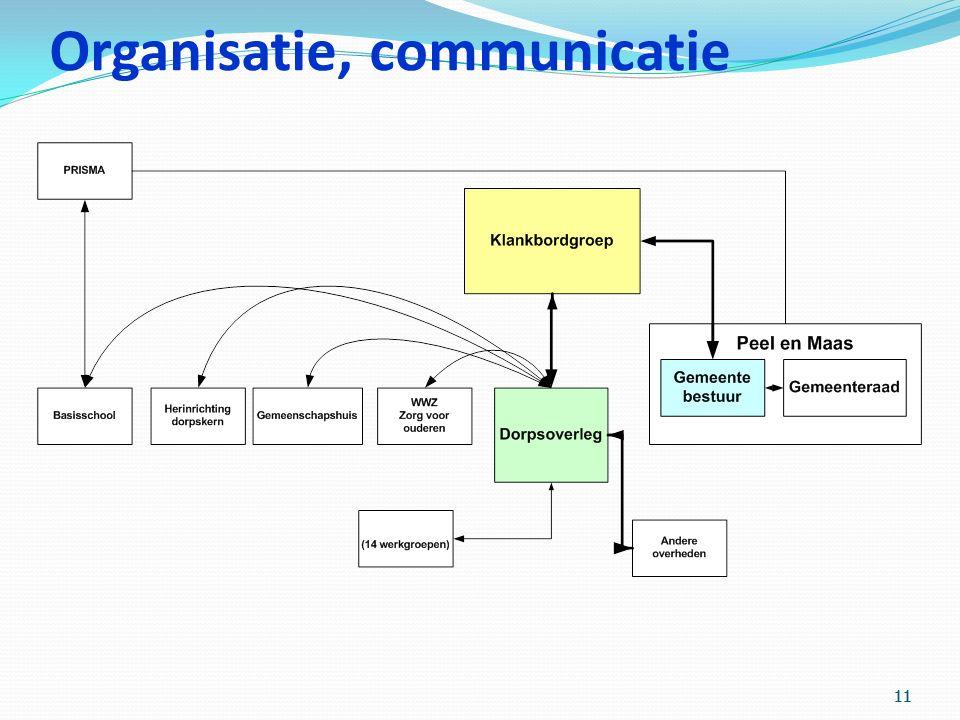 11 Organisatie, communicatie