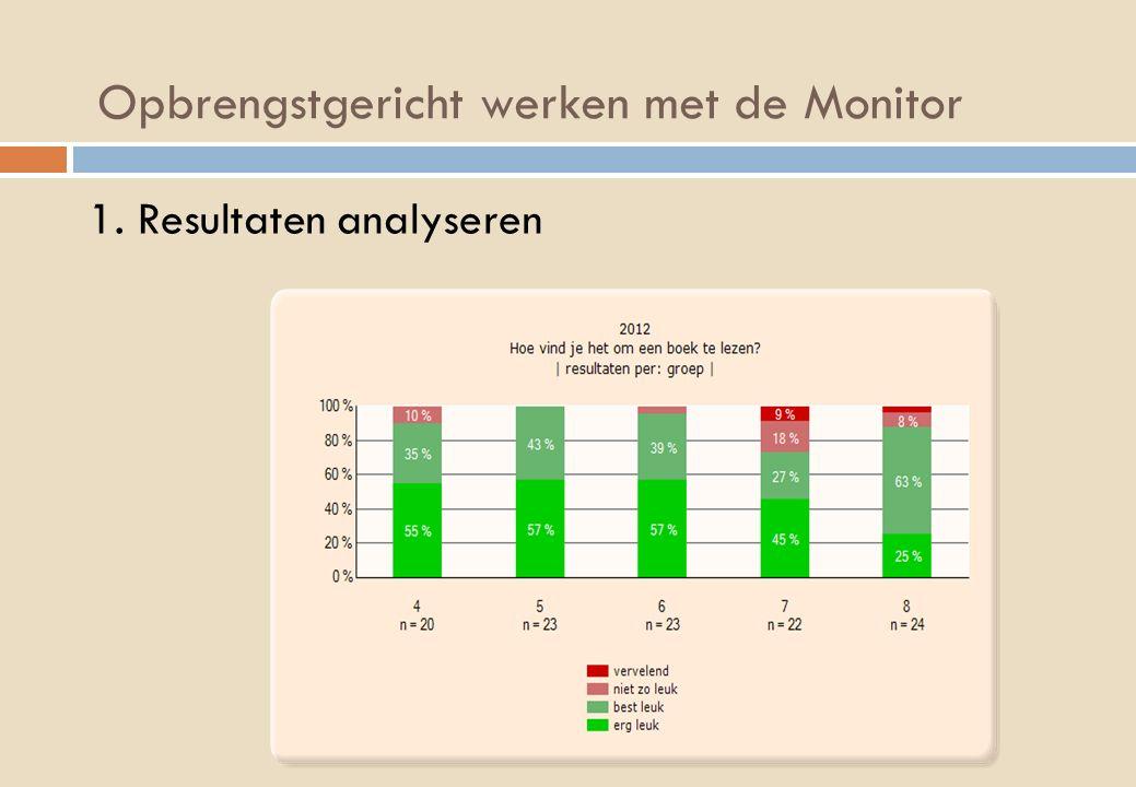 Opbrengstgericht werken met de Monitor 1. Resultaten analyseren Kenniscirkel dBos 4 juni 2013
