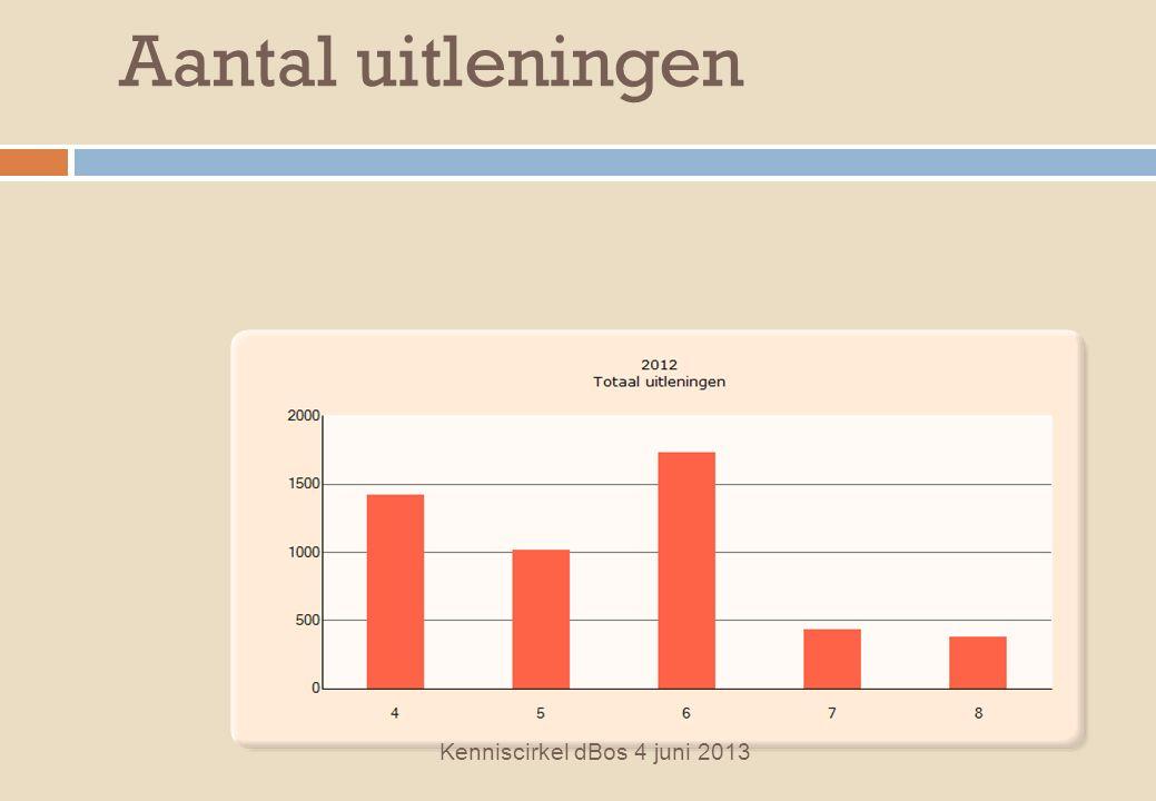 Aantal uitleningen Kenniscirkel dBos 4 juni 2013