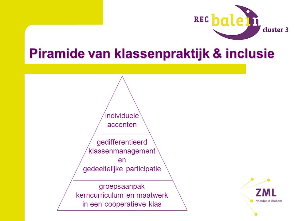 Piramide van klassenpraktijk & inclusie individuele accenten gedifferentieerd klassenmanagement en gedeeltelijke participatie groepsaanpak kerncurriculum en maatwerk in een coöperatieve klas