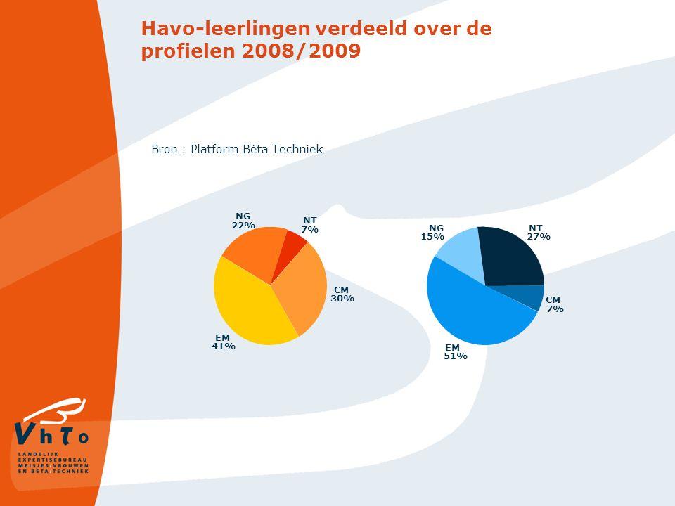 Doorstroom naar bètatechnische vervolgopleiding HO 08-09 (cluster 1&2) Bron: Platform Bèta Techniek HavoVwo Jongens N-profiel 71 %69 % Meisjes N-profiel 23 %38 %