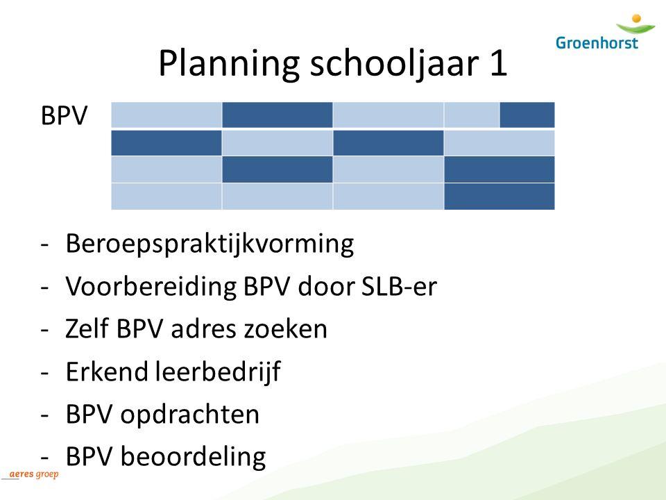 Planning schooljaar 1 BPV -Beroepspraktijkvorming -Voorbereiding BPV door SLB-er -Zelf BPV adres zoeken -Erkend leerbedrijf -BPV opdrachten -BPV beoordeling