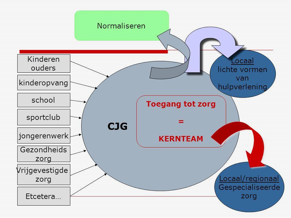 Kernteam in het CJG  Multidisciplinair  Basis = jeugdverpleegkundige, jeugdarts, maatschappelijk werker, gedragswetenschapper  Met inschakeling van expertise van anderen ('invliegen' van zorg).