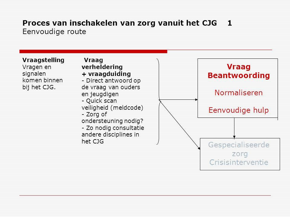 Proces van inschakelen van zorg vanuit het CJG 1 Eenvoudige route Vraagstelling Vragen en signalen komen binnen bij het CJG.