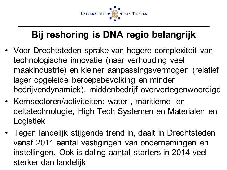 Bij reshoring is DNA regio belangrijk Voor Drechtsteden sprake van hogere complexiteit van technologische innovatie (naar verhouding veel maakindustrie) en kleiner aanpassingsvermogen (relatief lager opgeleide beroepsbevolking en minder bedrijvendynamiek).