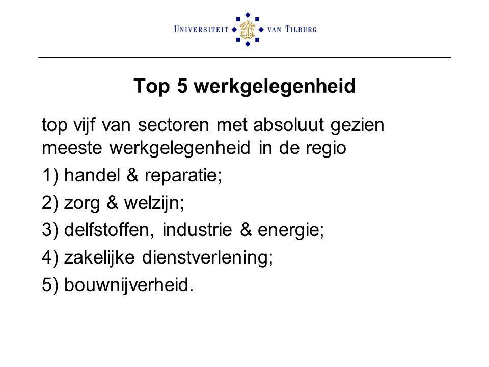 Top 5 werkgelegenheid top vijf van sectoren met absoluut gezien meeste werkgelegenheid in de regio 1) handel & reparatie; 2) zorg & welzijn; 3) delfstoffen, industrie & energie; 4) zakelijke dienstverlening; 5) bouwnijverheid.