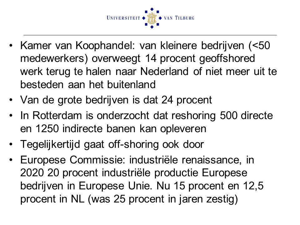 Kamer van Koophandel: van kleinere bedrijven (<50 medewerkers) overweegt 14 procent geoffshored werk terug te halen naar Nederland of niet meer uit te besteden aan het buitenland Van de grote bedrijven is dat 24 procent In Rotterdam is onderzocht dat reshoring 500 directe en 1250 indirecte banen kan opleveren Tegelijkertijd gaat off-shoring ook door Europese Commissie: industriële renaissance, in 2020 20 procent industriële productie Europese bedrijven in Europese Unie.