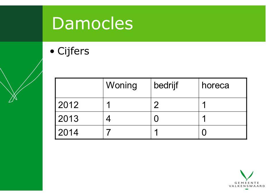 Damocles Cijfers Woningbedrijfhoreca 2012121 2013401 2014710