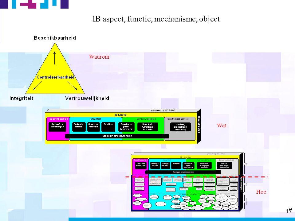 17 IB aspect, functie, mechanisme, object Waarom Wat Hoe